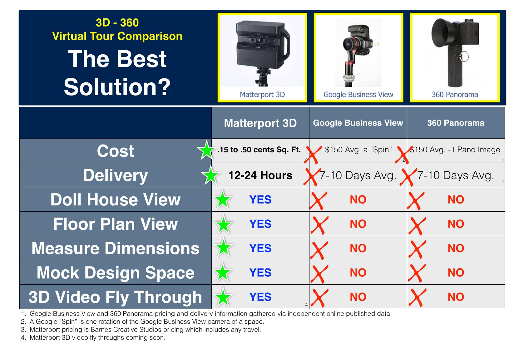 Virtual-Tour-Review-Matterport-3D-vs-Google-Business-View-vs-360-Panorama png